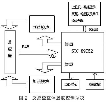图2 反应釜整体温度控制系统