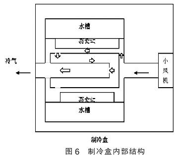 图6 制冷盒内部结构